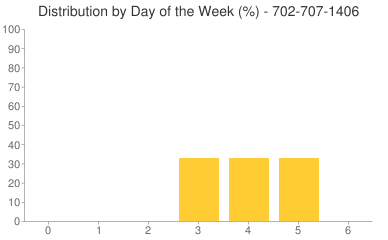 Distribution By Day 702-707-1406